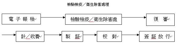 ( 二 ) 电子报检的基本业务工作流程    1 ,报检阶段    对入境货物